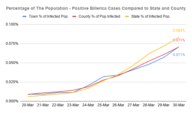 Percentage of The Population - Positive Billerica Cases Compared to State and County (1)