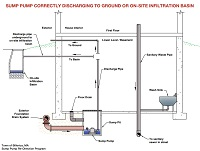 Sump Pump Correctly Discharging to Ground or On-Site Infiltration Basin